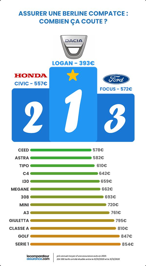 Assurance auto : Les berlines compactes préférées des assureurs