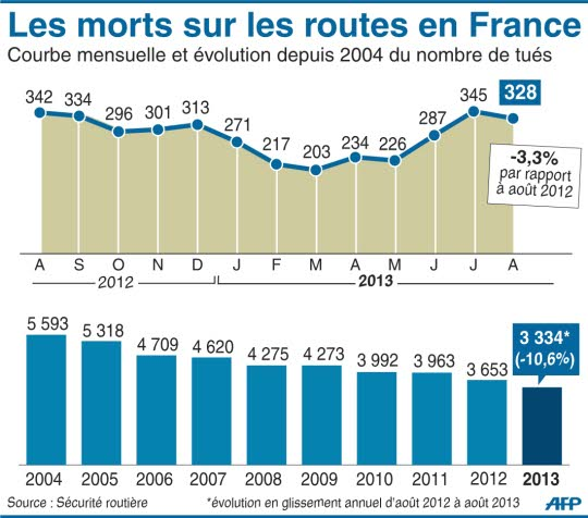diminution de nombre de morts sur la route (France)