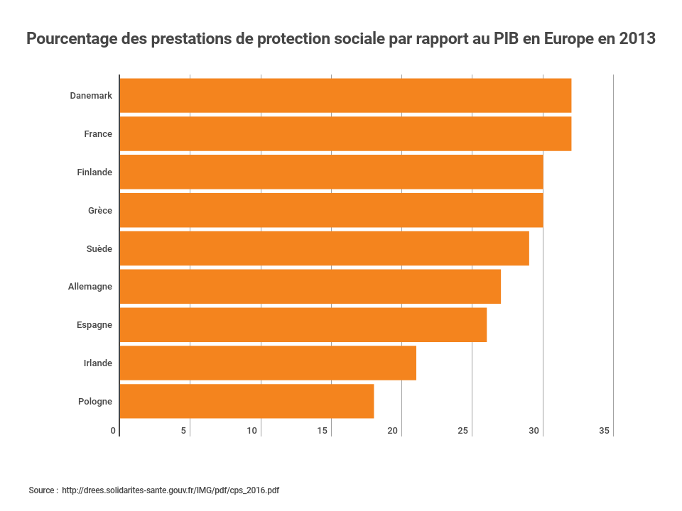 prestations protection sociale PIB Europe 2013