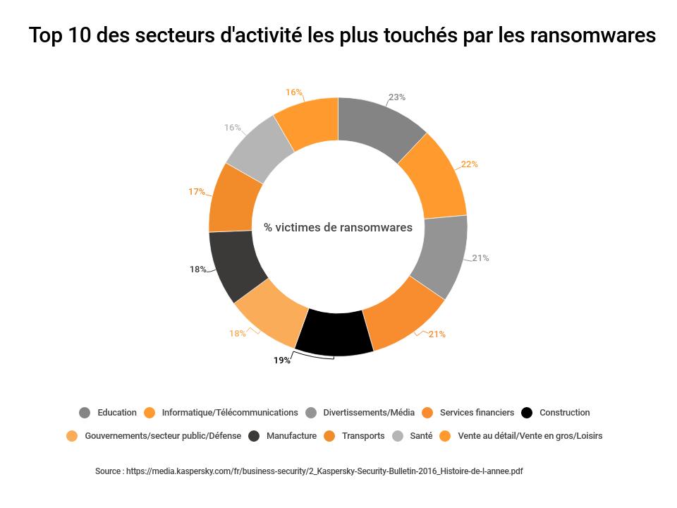 secteurs activité touchés ransomwares