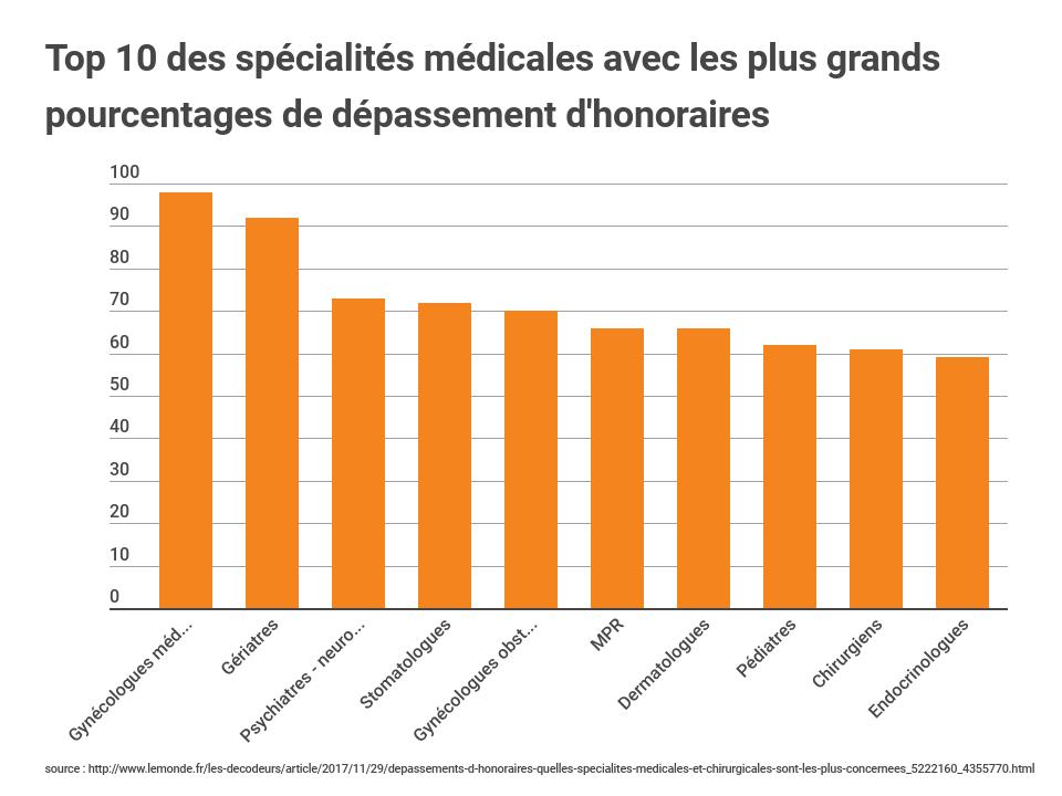 Top 10 spécialités médicales dépassement honoraires