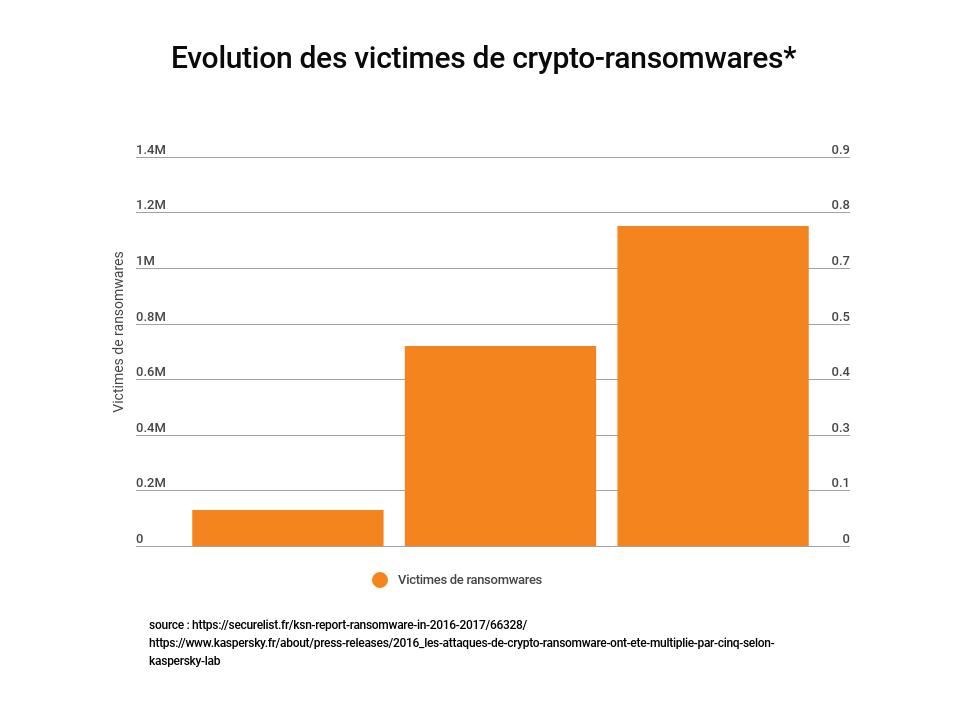 victimes crypto-ransomwares