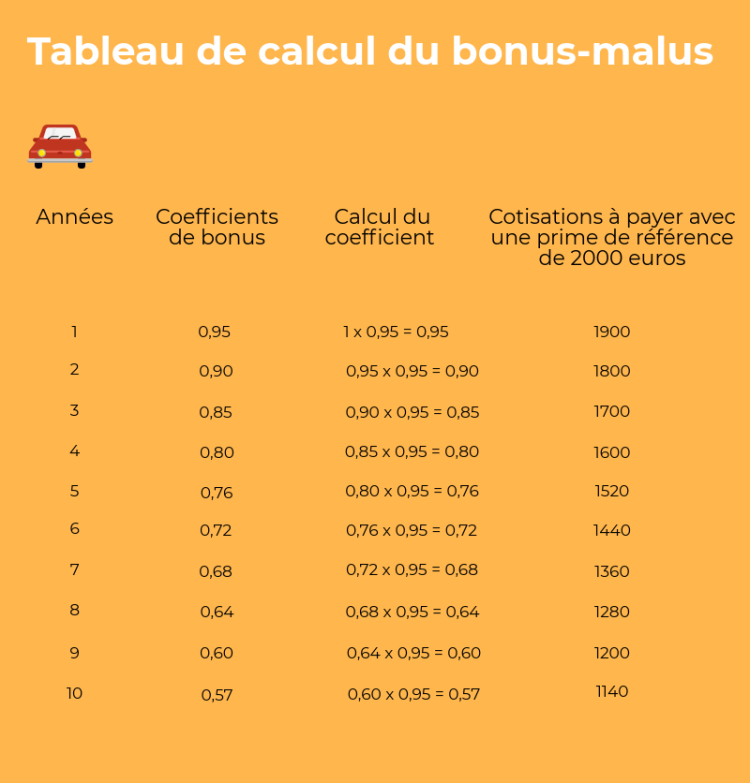 infographie bonus malus