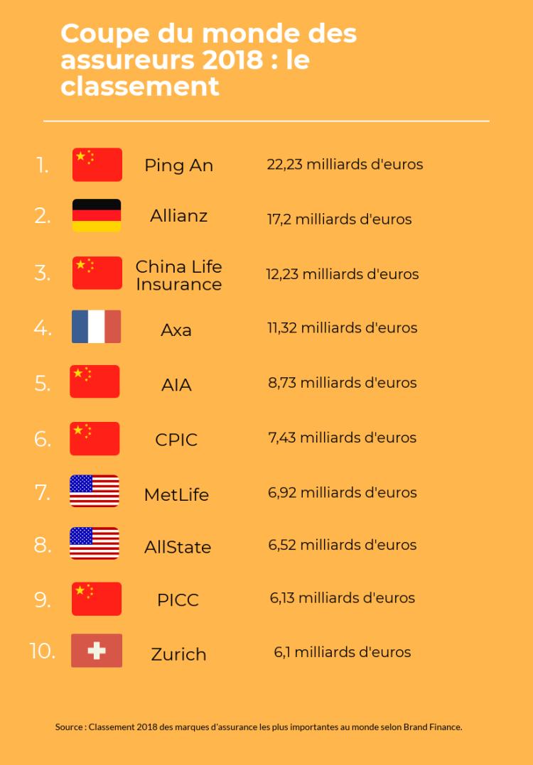 coupe du monde des assureurs 2018